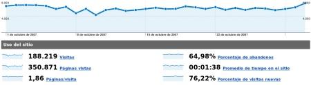 Estadísticas de octubre de 2007
