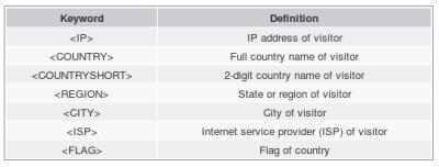 IP2Phrase, muestra un mensaje con información geográfica a tus visitantes