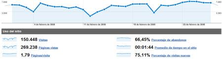Estadísticas de febrero de 2008