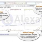 Alexa hace unos ajustes en su ranking