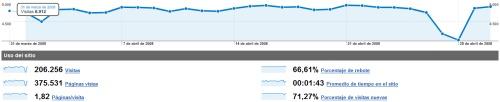Estadísticas de abril de 2008