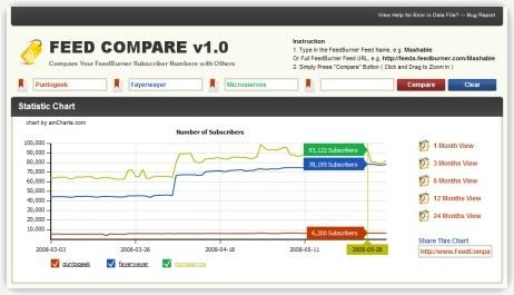 Feed Compare, compara los suscriptos de tu blog con otros