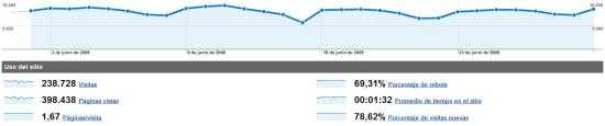 Estadísticas de junio de 2008