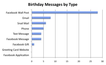 ¿Como se saludan los cumpleaños en Facebook?