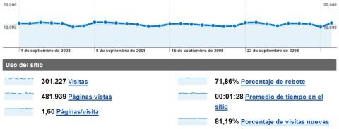 Estadísticas de septiembre de 2008