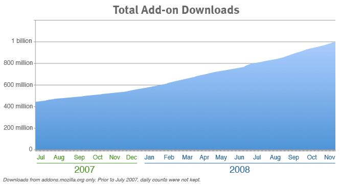 Mil millones de addons descargados en Firefox
