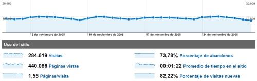 Estadísticas de noviembre de 2008