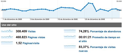 Estadísticas de diciembre de 2008