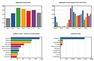Gráficos estadísticos sobre tu uso de Twitter