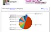 TwitterAnalyzer: Informe avanzado sobre tu cuenta de Twitter