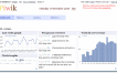 Piwik, una alternativa open source a Google Analytics