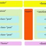 Tutoriales de HTML5