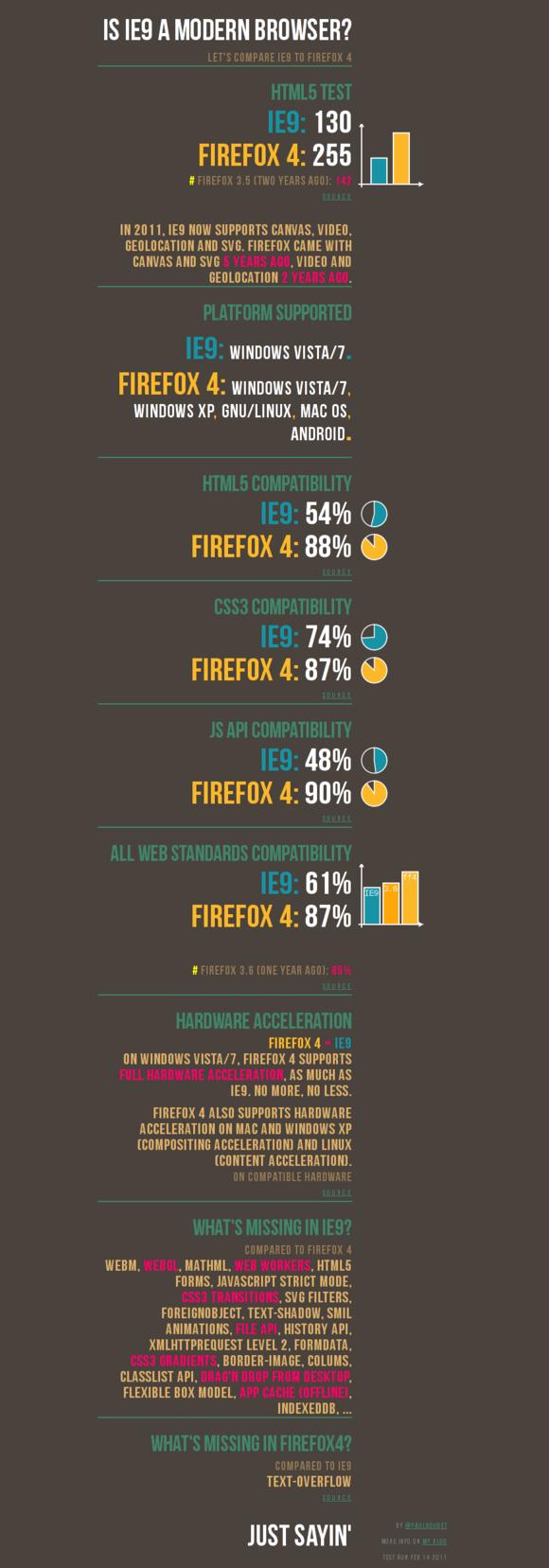 ie9 vs fx4 La explicación según Moziila de por qué Internet Explorer no es un navegador moderno
