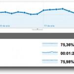 Estadísticas de enero de 2011