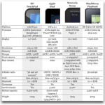 Tabla comparativa entre tablets: HP TouchPad vs. iPad vs. Xoom vs. PlayBook