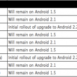 Calendario de actualizaciones para Androides de Motorola, en Latinoamérica