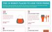 Infografía – Lugares donde se pierden los celulares, y probabilidades de recuperarlos