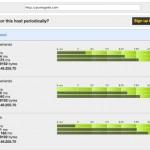 Chequear la velocidad de carga y respuesta de tu sitio desde múltiples servidores