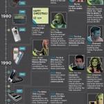 De los primeros celulares hasta Android [Infografía]