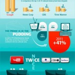 YouTube y su constante evolución [Infografía]