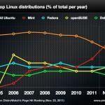 Ubuntu se debilita, pierde popularidad [Estadísticas]