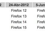 Fechas oficiales de lanzamiento de Firefox 10 a 15
