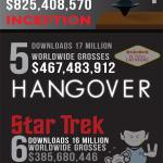 Las películas más pirateadas y sus jugosas ganancias [Infografía]
