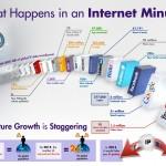 Lo que pasa en 1 minuto en internet [Infografía]