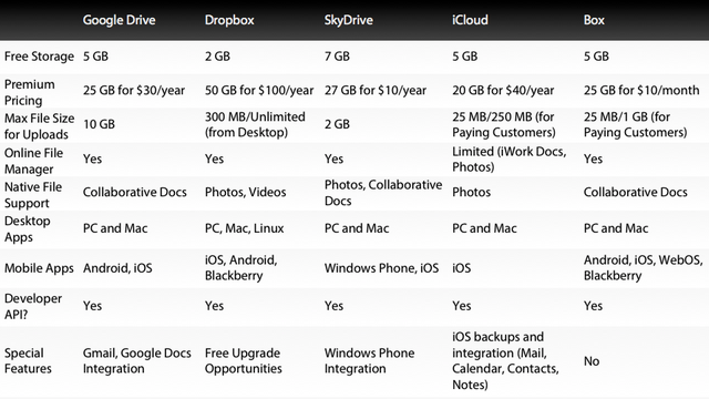 tabla comparativa de google drive vs  otros servicios de