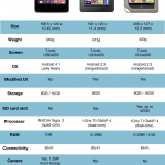 Tabla comparativa entre las tablets de $199 dólares: Nexus 7 vs. Kindle Fire vs. Nook