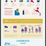 El uso de internet y redes sociales en México [Infografía]