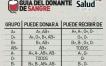 Guía para donar sangre: Quién puede donar a quién