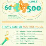 El precio de la música en el futuro cercano [Infografía]