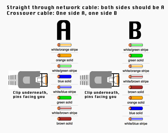 Diagrama para armar un cable de red directo o crossover