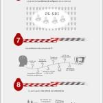 Cosas de la informática que frustran a la gente [Infografía]