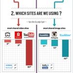 ¿Qué es lo que más se comparte en Twitter? [Infografía]