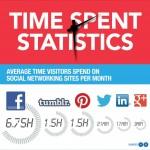 Descubre cuanto tiempo permaneces en Facebook, Twitter y Tumblr