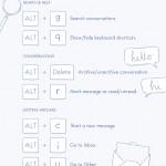 Lista con atajos de teclado para convertirte en un ninja de Facebook