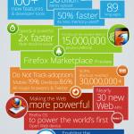 Las estadísticas de Mozilla en el 2012 [Infografía]
