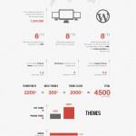 Estado del desarrollo de temas para WordPress [Desarrolladores]