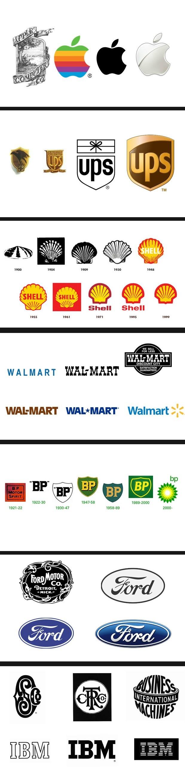 Evolución logos