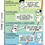 La curva de aprendizaje en los videojuegos