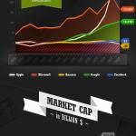 Las ganancias astronómicas de las grandes empresas de tecnología [Infografía]