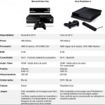 Tabla comparativa entre la PlayStation 4 y la Xbox One