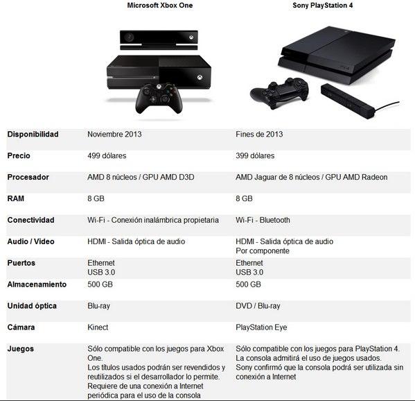 comparativa playstation 3 y xbox: