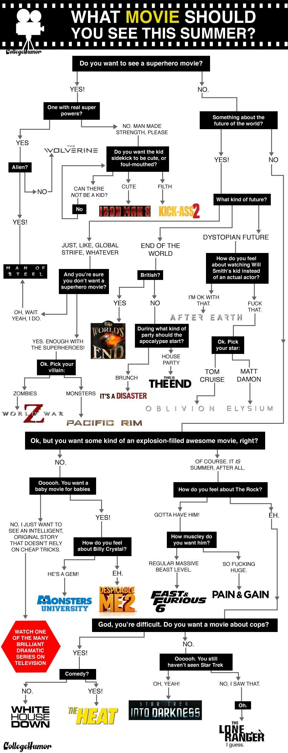 Diagrama de flujo para decidir qué película ver este fin de semana