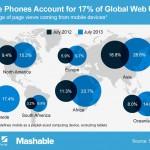 El 17.4% del tráfico de la web proviene de los móviles