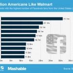 Las 10 marcas con más me gusta en Facebook