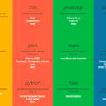 Bento: Todo lo que necesitas saber sobre desarrollo web en un solo lugar