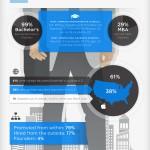 ¿Cómo son los CEO's más importantes del mundo?  [Infografía]